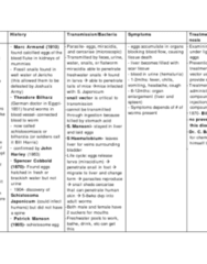 snail-fever-detailed-study-guide