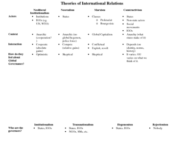 polb81-final-international-relations-theories
