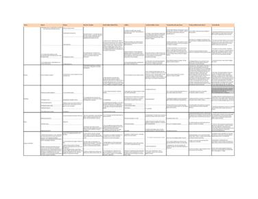 wsta03-final-wstaa03-winter-final-exam-review-chart-docx