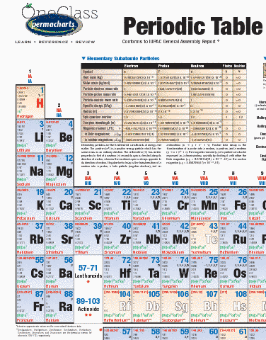 periodic-table-of-the-elements-reference-guides