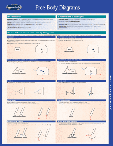 free-body-diagrams-reference-guides
