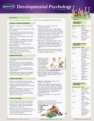 developmental-psychology-reference-guides