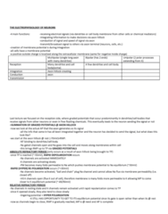 BIOC32H3 Lecture Notes - Lecture 1: Axon Hillock, Alpha Helix, Axon Terminal