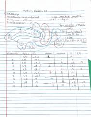 IE 3477 Midterm: Methods Review Exam 1 part II