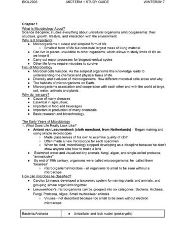 microbiology lab midterm study guide Learn microbiology lab 1232 exam 2 study guide facts using a simple interactive process (flashcard, matching, or multiple choice) finally a format that helps you memorize and understand browse or search in thousands of pages or create your own page using a simple wizard.